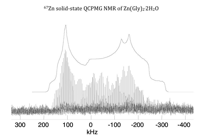 Zn-67 NMR of Zinc Glycine complex